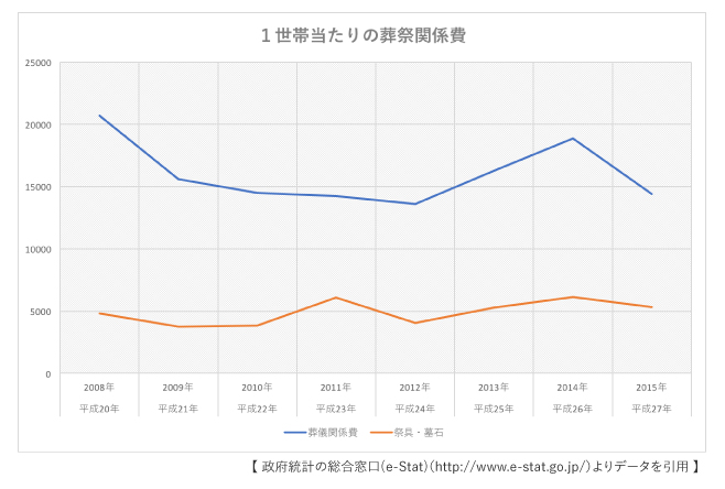 葬祭関係費グラフ