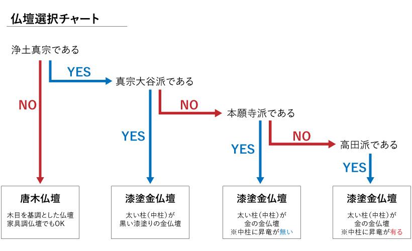 仏壇選択チャート