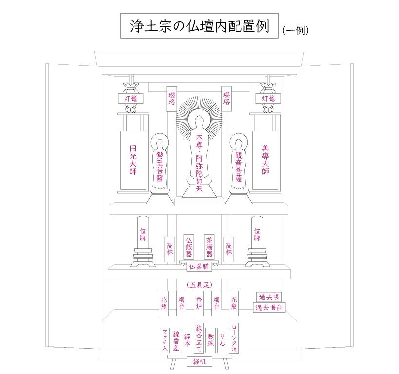 浄土宗の仏壇内配置図