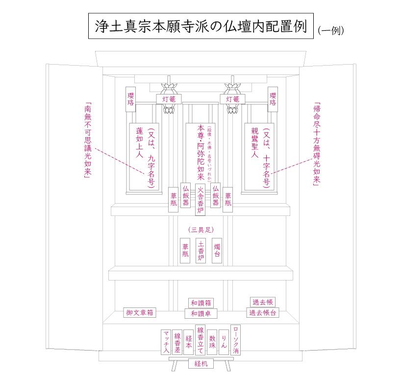本願寺派の仏壇内配置図