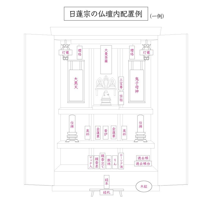 臨済宗の仏壇内仏具配置