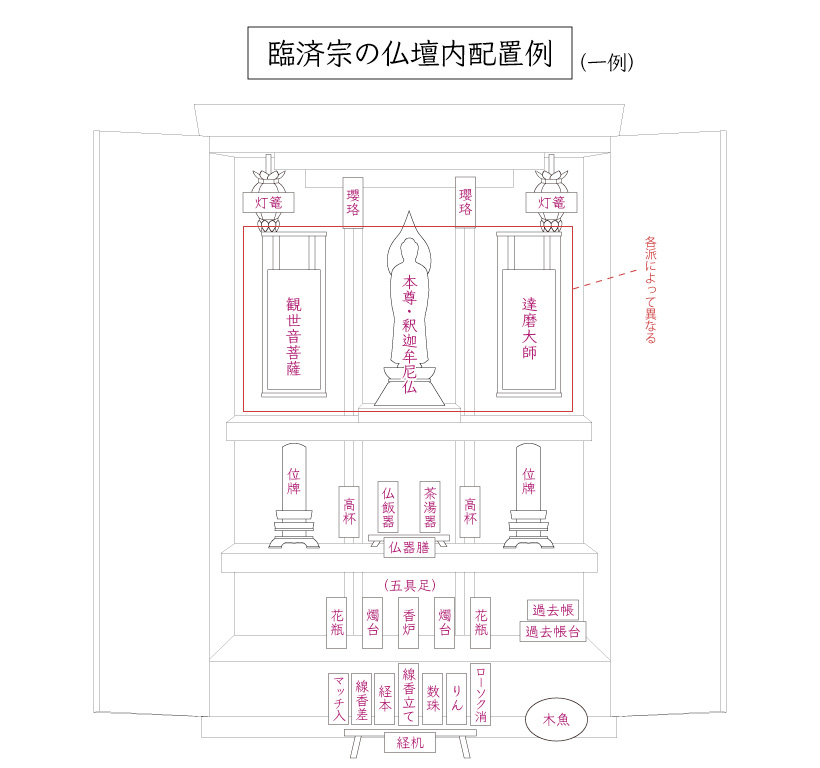 臨済宗の仏壇内仏具配置図
