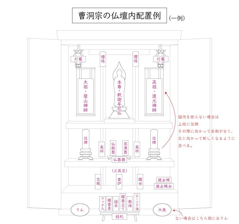 曹洞宗の仏壇内仏具配置図